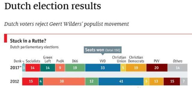 Dutch election results 2017 Economist